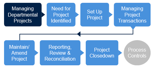 departmental projects flowchart